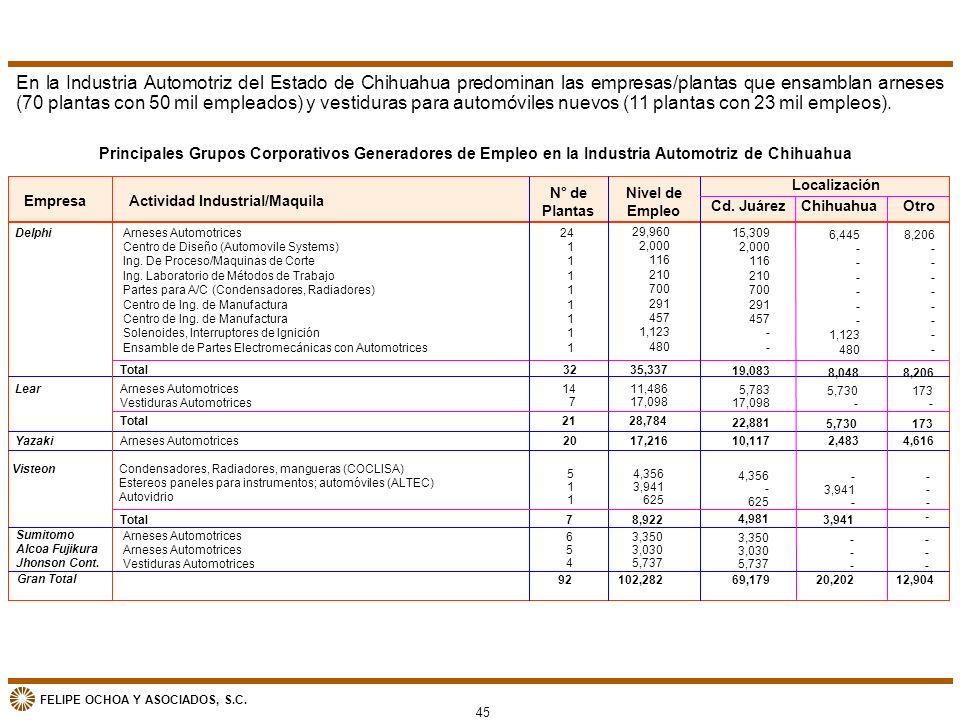 FELIPE OCHOA Y ASOCIADOS, S.C. En la Industria Automotriz del Estado de Chihuahua predominan las empresas/plantas que ensamblan arneses (70 plantas co