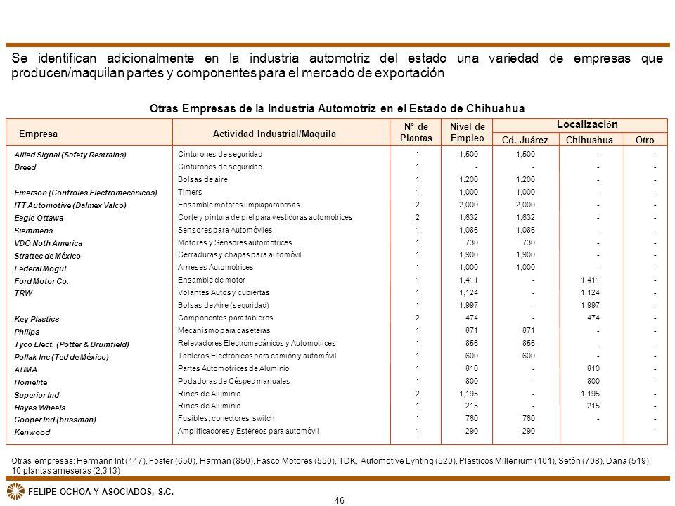 FELIPE OCHOA Y ASOCIADOS, S.C. Se identifican adicionalmente en la industria automotriz del estado una variedad de empresas que producen/maquilan part