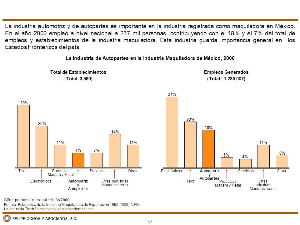 FELIPE OCHOA Y ASOCIADOS, S.C. La Industria de Autopartes en la Industria Maquiladora de México, 2000 Empleos Generados (Total : 1,285,007) 34% 18% 22
