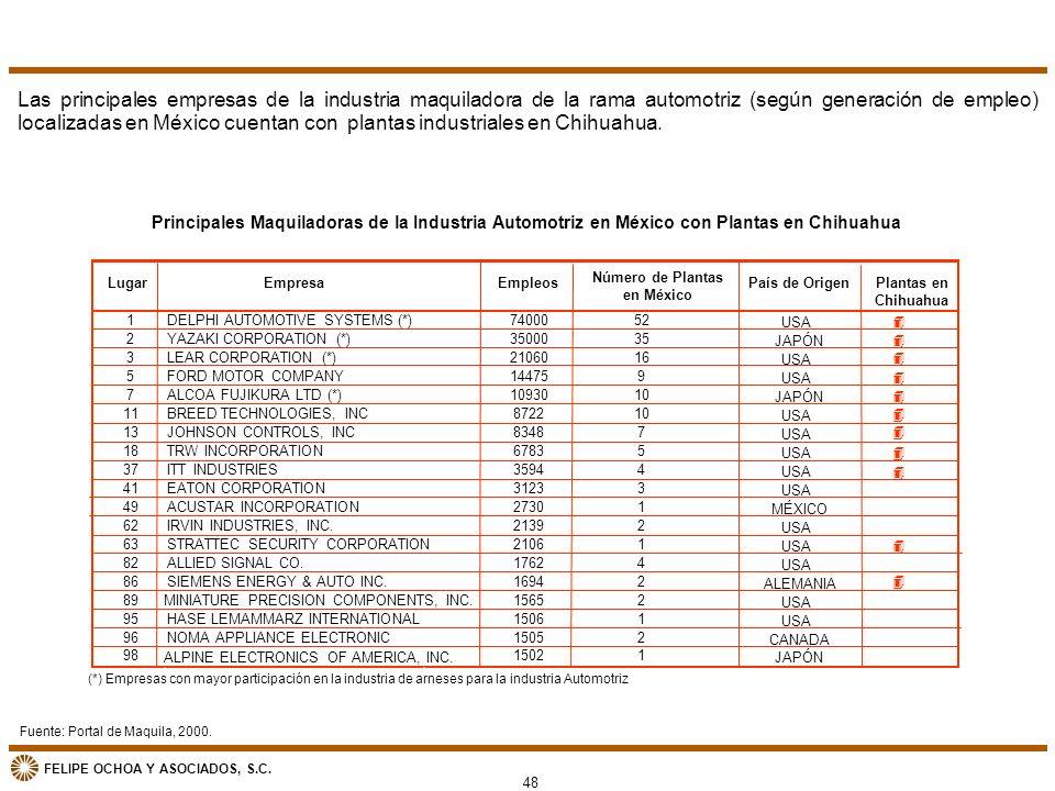 FELIPE OCHOA Y ASOCIADOS, S.C. Fuente: Portal de Maquila, 2000. Las principales empresas de la industria maquiladora de la rama automotriz (según gene