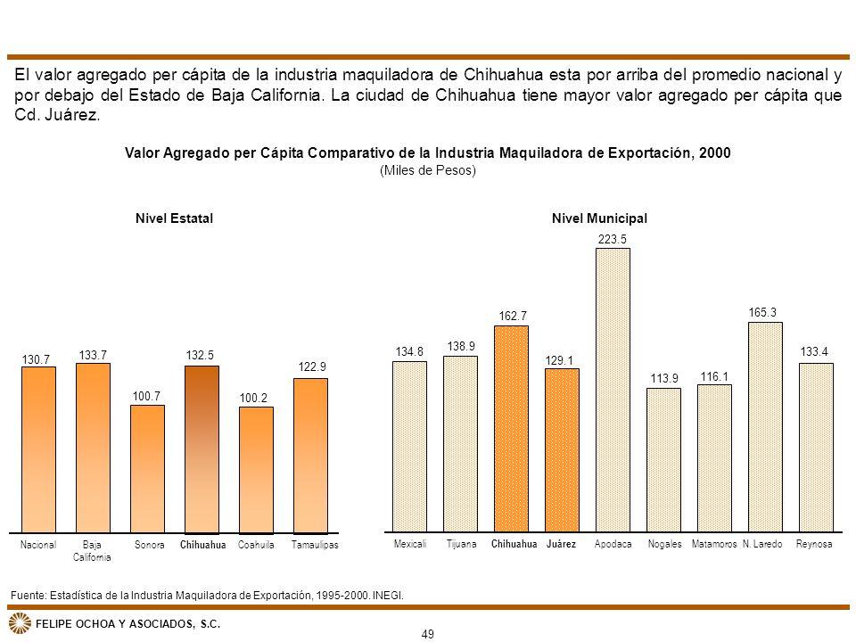 FELIPE OCHOA Y ASOCIADOS, S.C. Fuente: Estadística de la Industria Maquiladora de Exportación, 1995-2000. INEGI. Valor Agregado per Cápita Comparativo