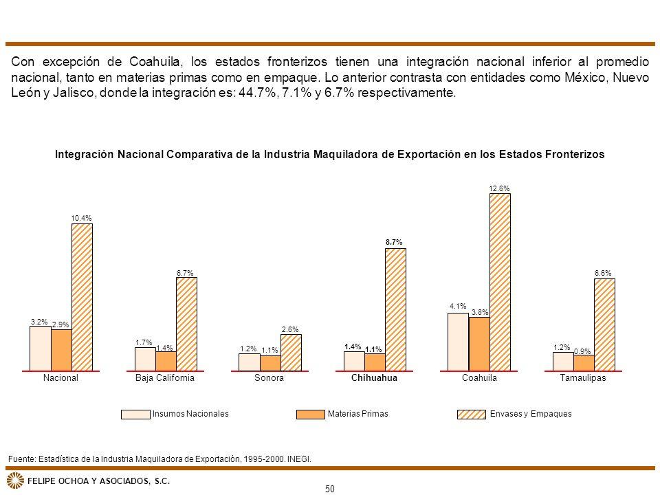 FELIPE OCHOA Y ASOCIADOS, S.C. Fuente: Estadística de la Industria Maquiladora de Exportación, 1995-2000. INEGI. Integración Nacional Comparativa de l
