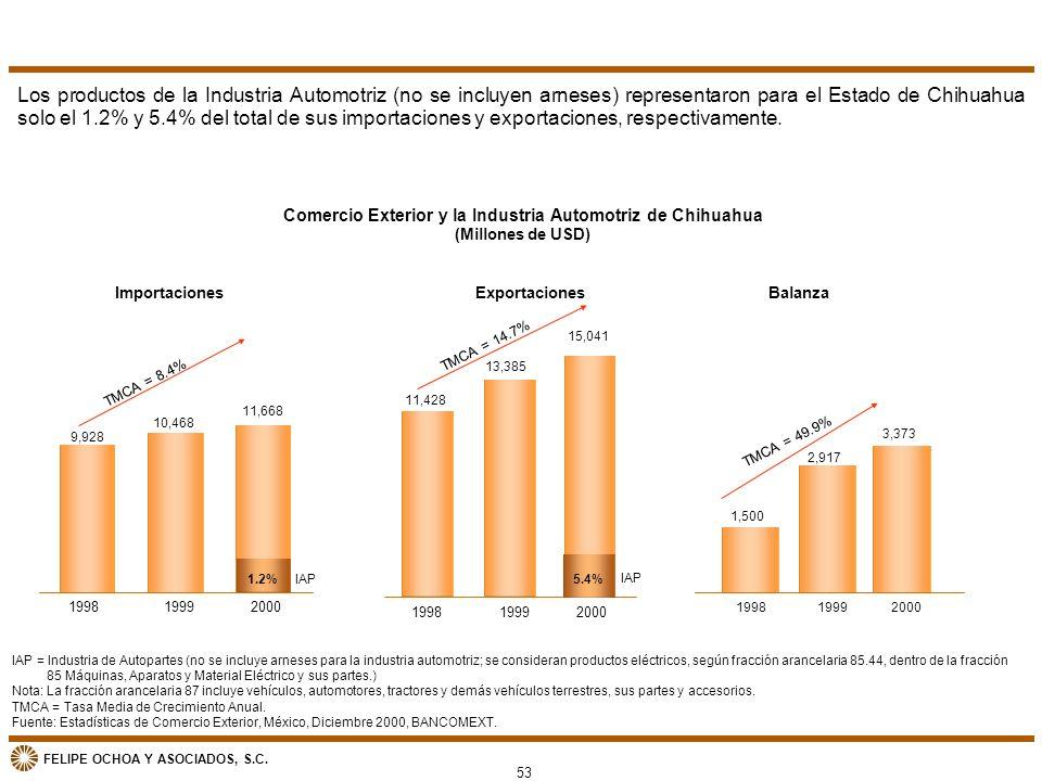 FELIPE OCHOA Y ASOCIADOS, S.C. 199819992000 19981999 2000 199819992000 Los productos de la Industria Automotriz (no se incluyen arneses) representaron