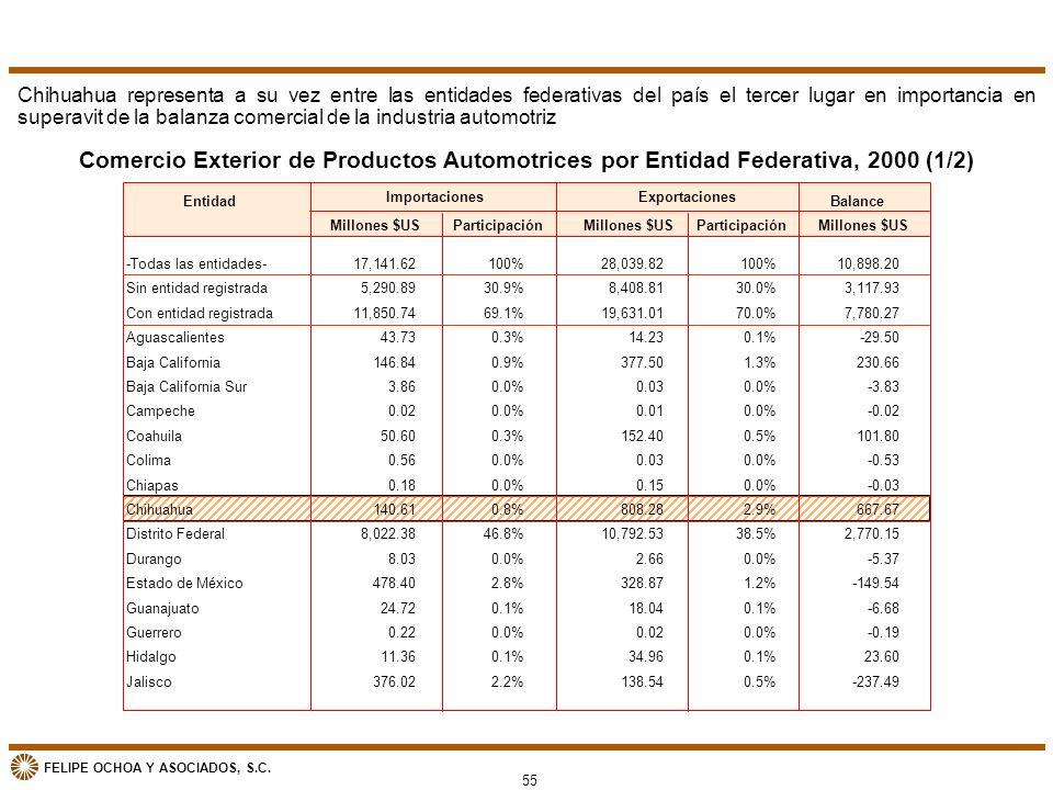 FELIPE OCHOA Y ASOCIADOS, S.C. Comercio Exterior de Productos Automotrices por Entidad Federativa, 2000 (1/2) Entidad -Todas las entidades- Sin entida
