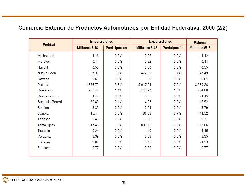 FELIPE OCHOA Y ASOCIADOS, S.C. Comercio Exterior de Productos Automotrices por Entidad Federativa, 2000 (2/2) Entidad Michoacan Morelos Nayarit Nuevo