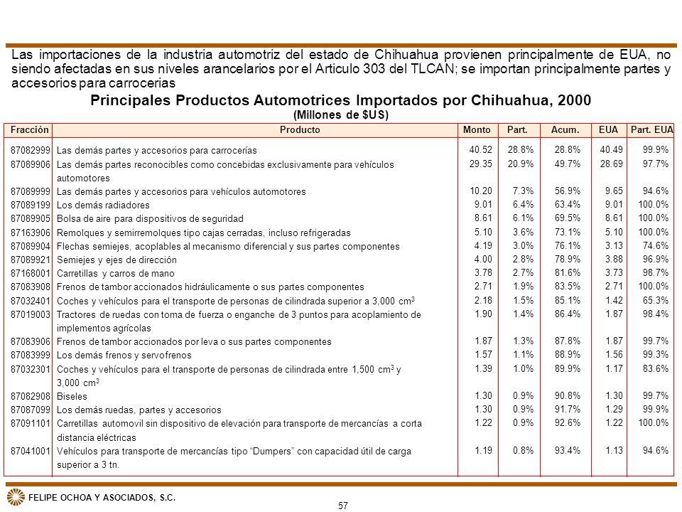 FELIPE OCHOA Y ASOCIADOS, S.C. Principales Productos Automotrices Importados por Chihuahua, 2000 (Millones de $US) Las importaciones de la industria a