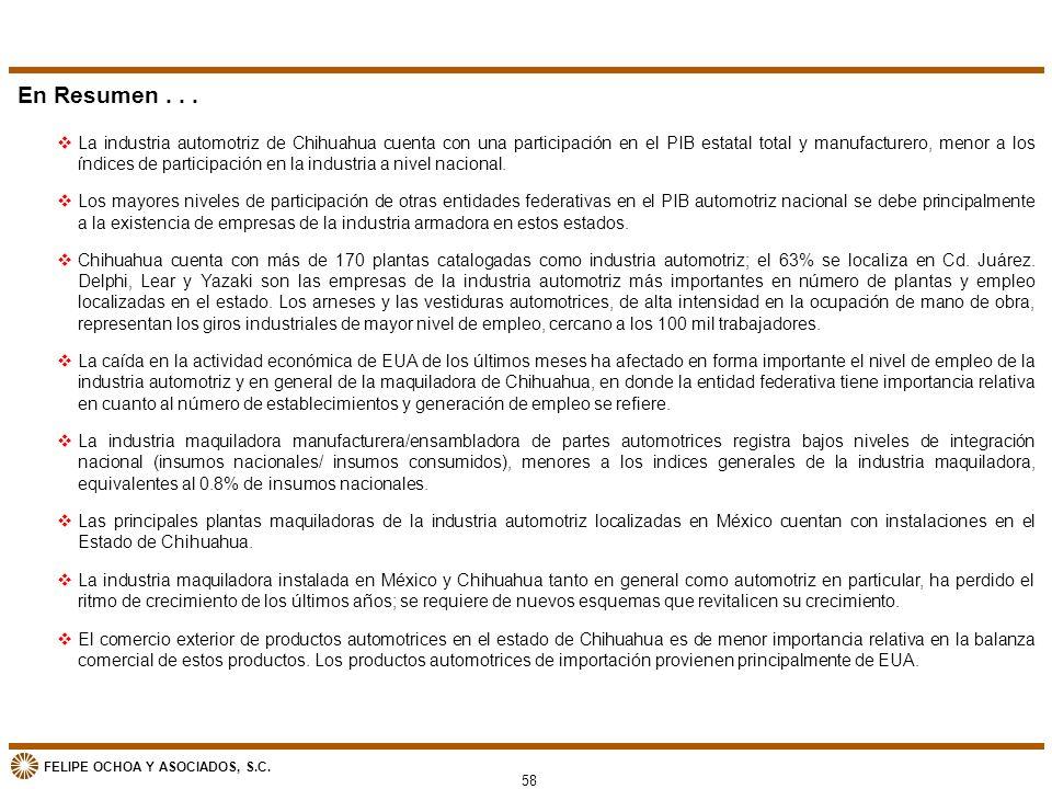 FELIPE OCHOA Y ASOCIADOS, S.C. 58 En Resumen... vLa industria automotriz de Chihuahua cuenta con una participación en el PIB estatal total y manufactu