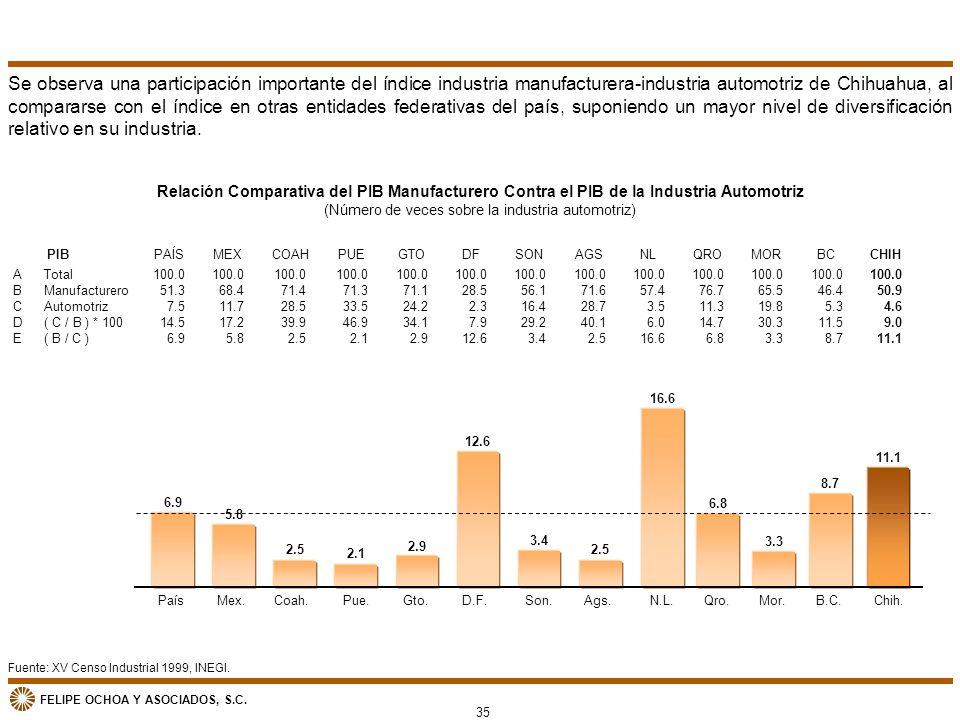 Fuente: XV Censo Industrial 1999, INEGI. Relación Comparativa del PIB Manufacturero Contra el PIB de la Industria Automotriz (Número de veces sobre la