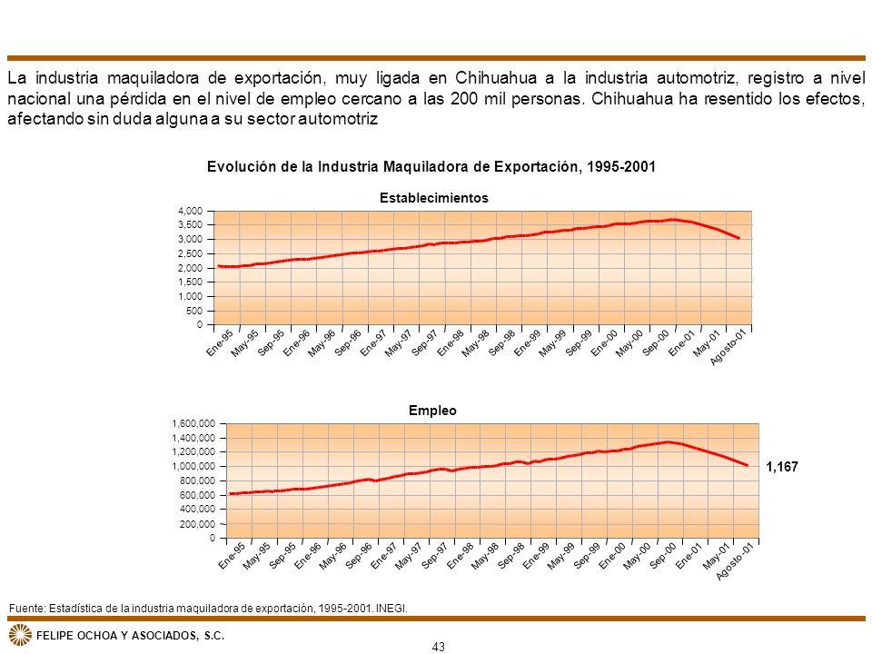 FELIPE OCHOA Y ASOCIADOS, S.C. Fuente: Estadística de la industria maquiladora de exportación, 1995-2001. INEGI. Evolución de la Industria Maquiladora