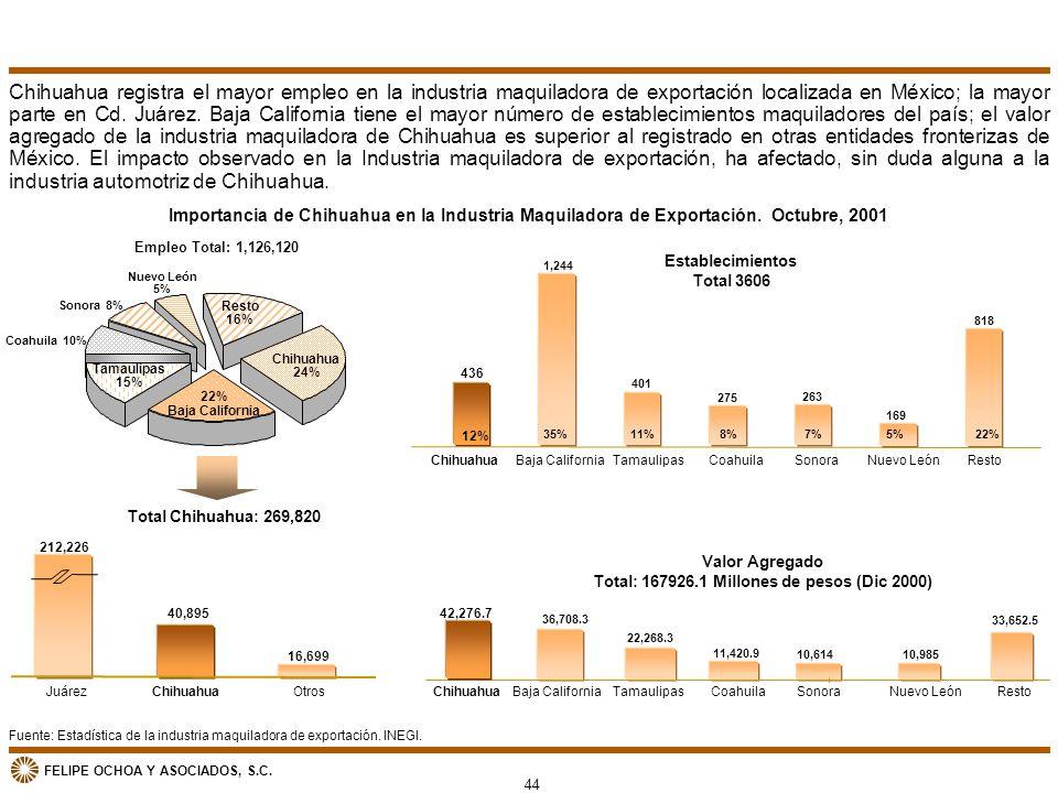 FELIPE OCHOA Y ASOCIADOS, S.C. Fuente: Estadística de la industria maquiladora de exportación. INEGI. Importancia de Chihuahua en la Industria Maquila