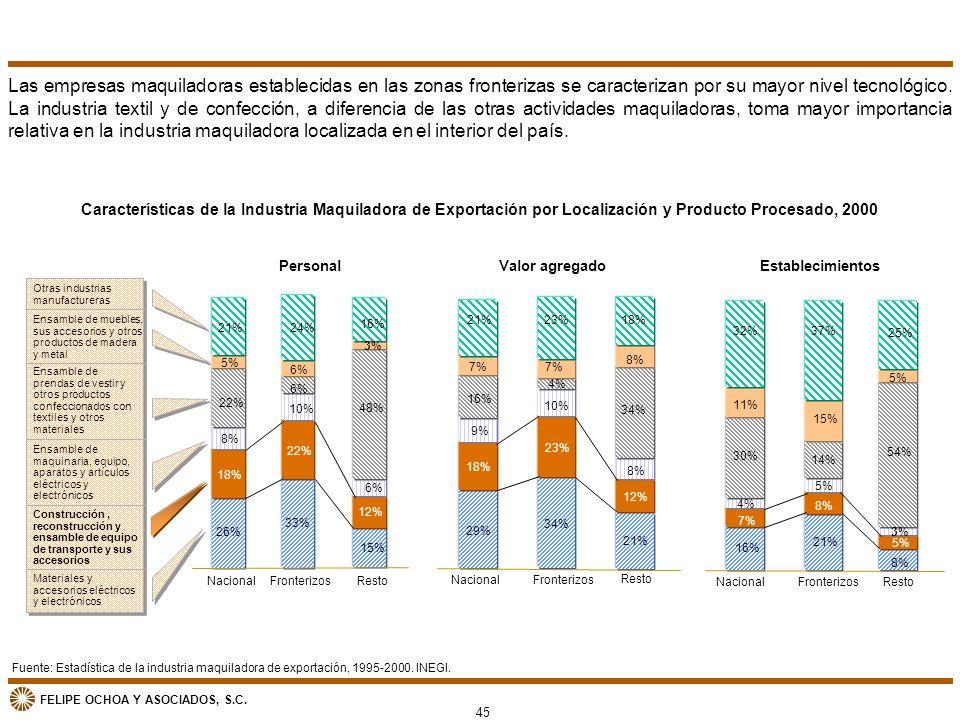 FELIPE OCHOA Y ASOCIADOS, S.C. Fuente: Estadística de la industria maquiladora de exportación, 1995-2000. INEGI. Características de la Industria Maqui
