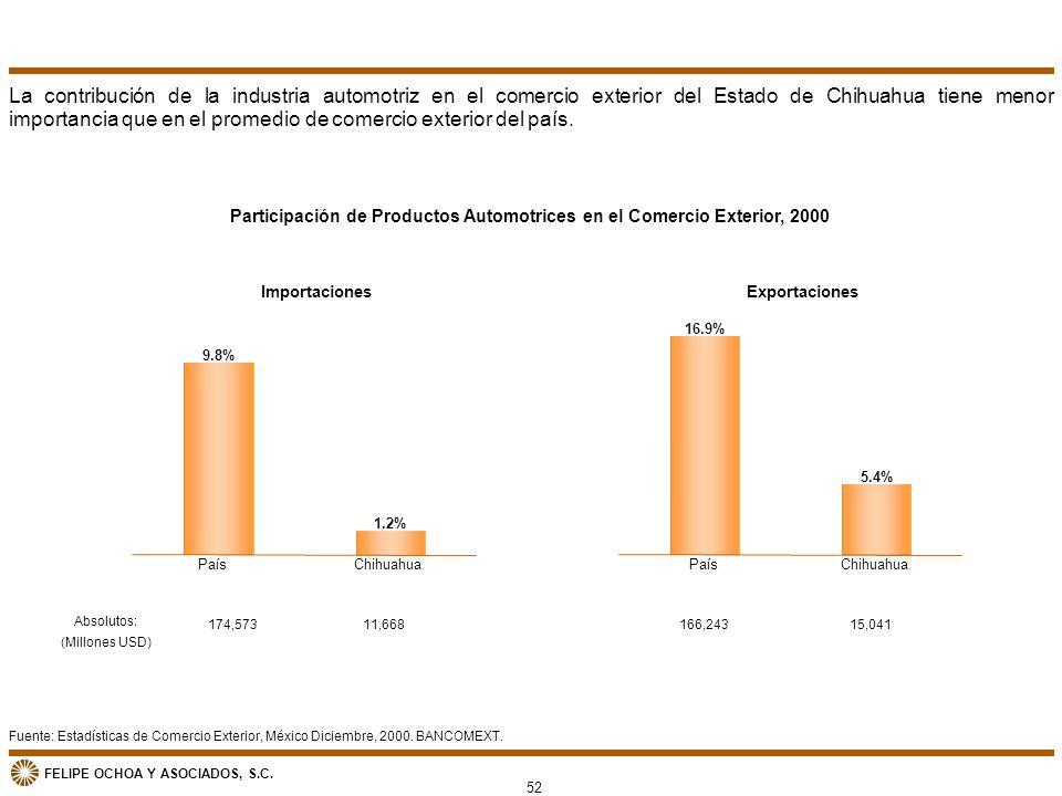 FELIPE OCHOA Y ASOCIADOS, S.C. Participación de Productos Automotrices en el Comercio Exterior, 2000 Fuente: Estadísticas de Comercio Exterior, México