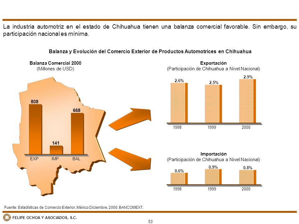 FELIPE OCHOA Y ASOCIADOS, S.C. Exportación (Participación de Chihuahua a Nivel Nacional) 2.6% 2.5% 2.9% 199819992000 Importación (Participación de Chi