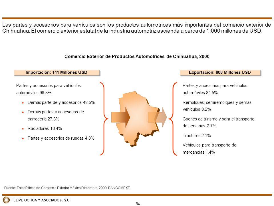 FELIPE OCHOA Y ASOCIADOS, S.C. Comercio Exterior de Productos Automotrices de Chihuahua, 2000 Partes y accesorios para vehículos automóviles 84.5% Rem