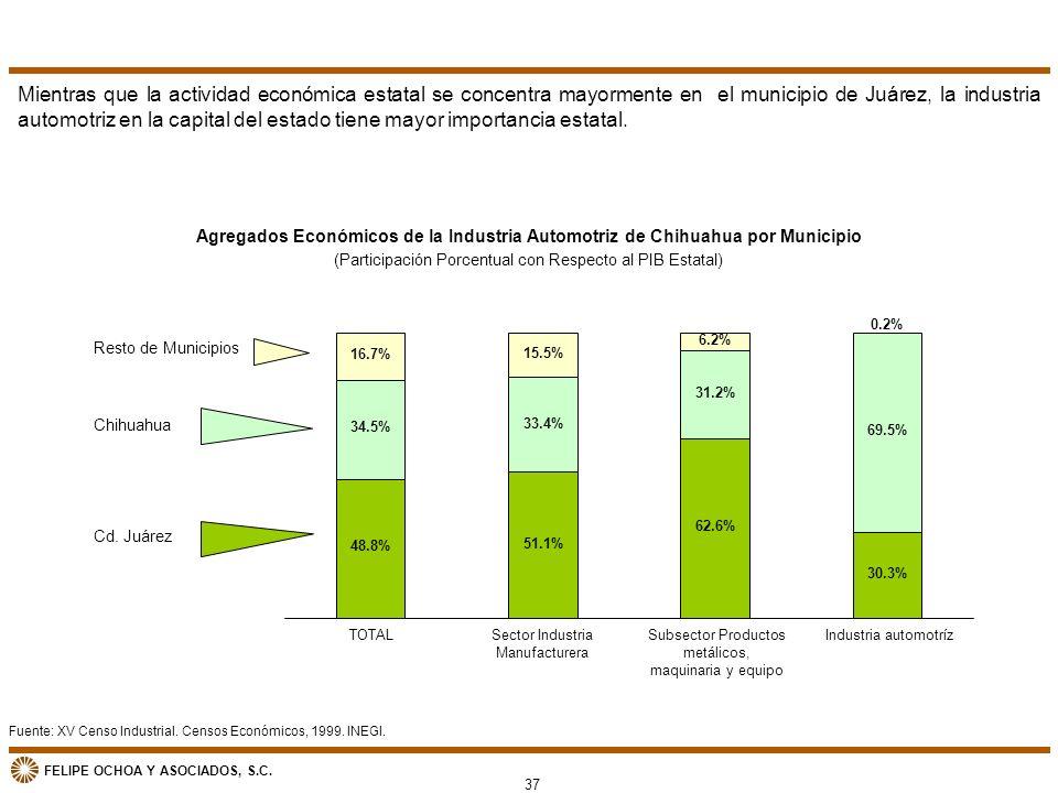 FELIPE OCHOA Y ASOCIADOS, S.C. Fuente: XV Censo Industrial. Censos Económicos, 1999. INEGI. Agregados Económicos de la Industria Automotriz de Chihuah