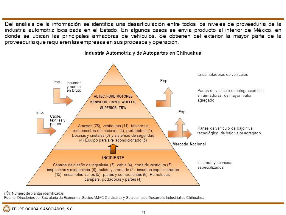 FELIPE OCHOA Y ASOCIADOS, S.C. ( ): Numero de plantas identificadas Fuente: Directorios de: Secretaría de Economía, Socios AMAC Cd. Juárez y Secretarí