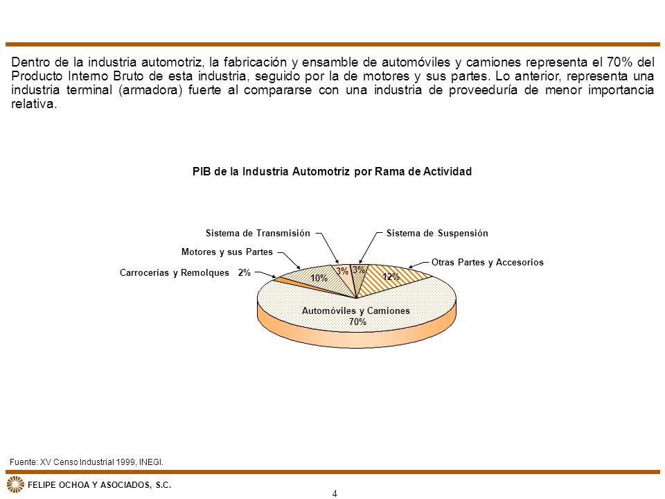 FELIPE OCHOA Y ASOCIADOS, S.C. Fuente: XV Censo Industrial 1999, INEGI. PIB de la Industria Automotriz por Rama de Actividad Dentro de la industria au