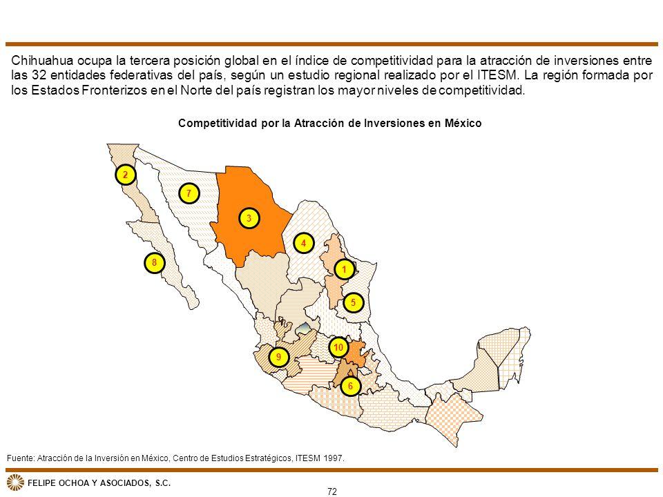 FELIPE OCHOA Y ASOCIADOS, S.C. Competitividad por la Atracción de Inversiones en México Chihuahua ocupa la tercera posición global en el índice de com