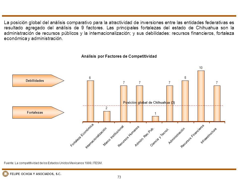 FELIPE OCHOA Y ASOCIADOS, S.C. Análisis por Factores de Competitividad La posición global del análisis comparativo para la atractividad de inversiones