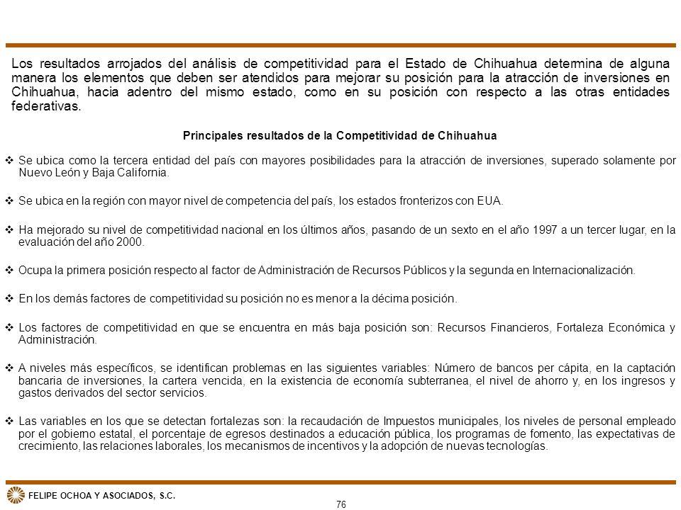 FELIPE OCHOA Y ASOCIADOS, S.C. vSe ubica como la tercera entidad del país con mayores posibilidades para la atracción de inversiones, superado solamen