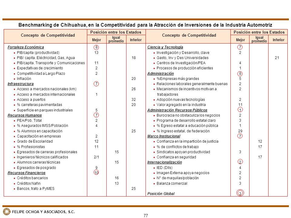 FELIPE OCHOA Y ASOCIADOS, S.C. Benchmarking de Chihuahua, en la Competitividad para la Atracción de Inversiones de la Industria Automotriz Concepto de