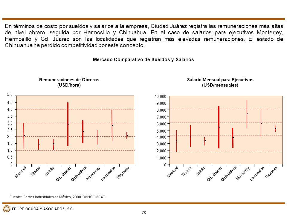 FELIPE OCHOA Y ASOCIADOS, S.C. Mercado Comparativo de Sueldos y Salarios En términos de costo por sueldos y salarios a la empresa, Ciudad Juárez regis
