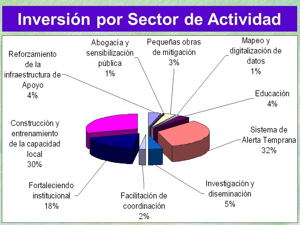Inversión por Sector de Actividad