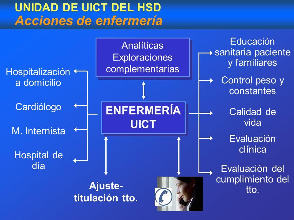 UNIDAD DE UICT DEL HSD Acciones de enfermería Analíticas Exploraciones complementarias Analíticas Exploraciones complementarias Cardiólogo ENFERMERÍA