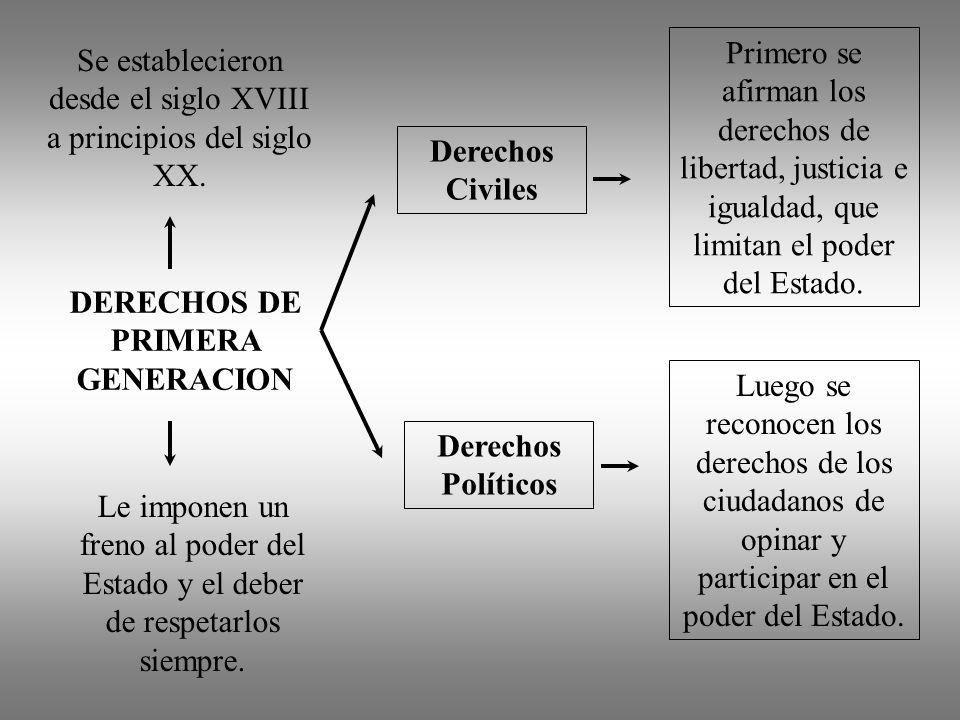 DERECHOS DE PRIMERA GENERACION Le imponen un freno al poder del Estado y el deber de respetarlos siempre. Derechos Civiles Derechos Políticos Primero