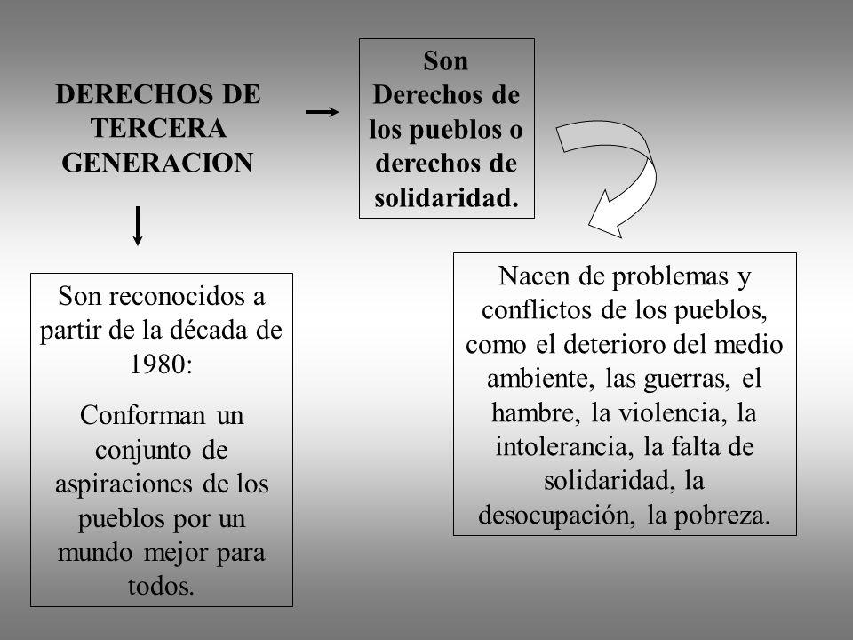 DERECHOS DE TERCERA GENERACION Son reconocidos a partir de la década de 1980: Conforman un conjunto de aspiraciones de los pueblos por un mundo mejor