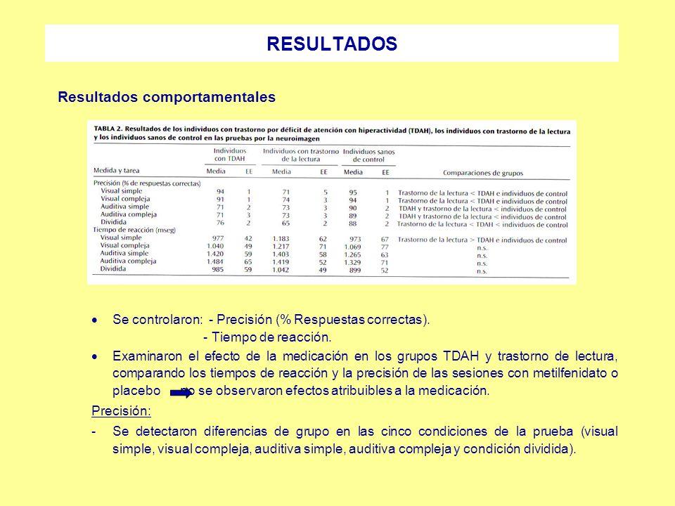 Resultados comportamentales Se controlaron: - Precisión (% Respuestas correctas). - Tiempo de reacción. Examinaron el efecto de la medicación en los g