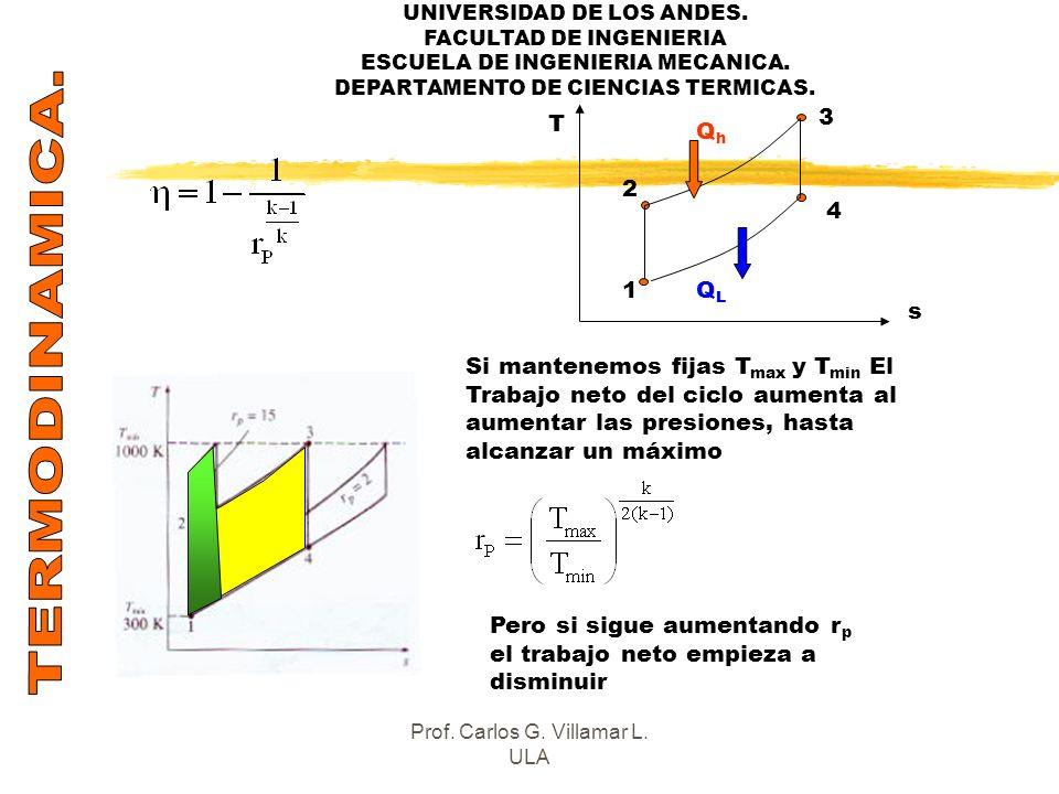 UNIVERSIDAD DE LOS ANDES. FACULTAD DE INGENIERIA ESCUELA DE INGENIERIA MECANICA. DEPARTAMENTO DE CIENCIAS TERMICAS. T s 1 2 4 3 QhQh QLQL Si mantenemo