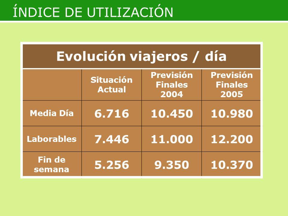 ÍNDICE DE UTILIZACIÓN Evolución viajeros / día Situación Actual Previsión Finales 2004 Previsión Finales 2005 Media Día 6.71610.45010.980 Laborables 7