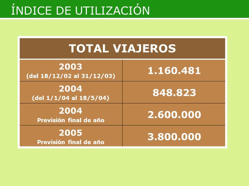 ÍNDICE DE UTILIZACIÓN TOTAL VIAJEROS 2003 (del 18/12/02 al 31/12/03) 1.160.481 2004 (del 1/1/04 al 18/5/04) 848.823 2004 Previsión final de año 2.600.000 2005 Previsión final de año 3.800.000