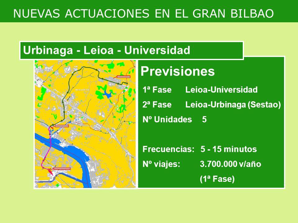 Previsiones 1ª Fase Leioa-Universidad 2ª Fase Leioa-Urbinaga (Sestao) Nº Unidades 5 Frecuencias: 5 - 15 minutos Nº viajes:3.700.000 v/año (1ª Fase) NUEVAS ACTUACIONES EN EL GRAN BILBAO Urbinaga - Leioa - Universidad