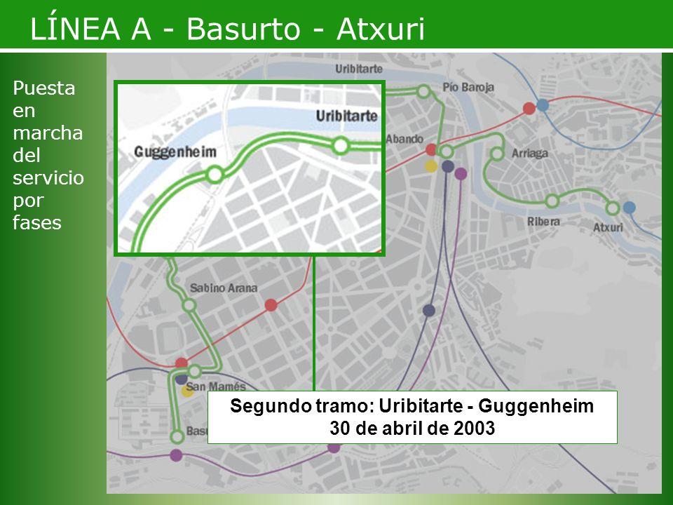 Segundo tramo: Uribitarte - Guggenheim 30 de abril de 2003 LÍNEA A - Basurto - Atxuri Puesta en marcha del servicio por fases