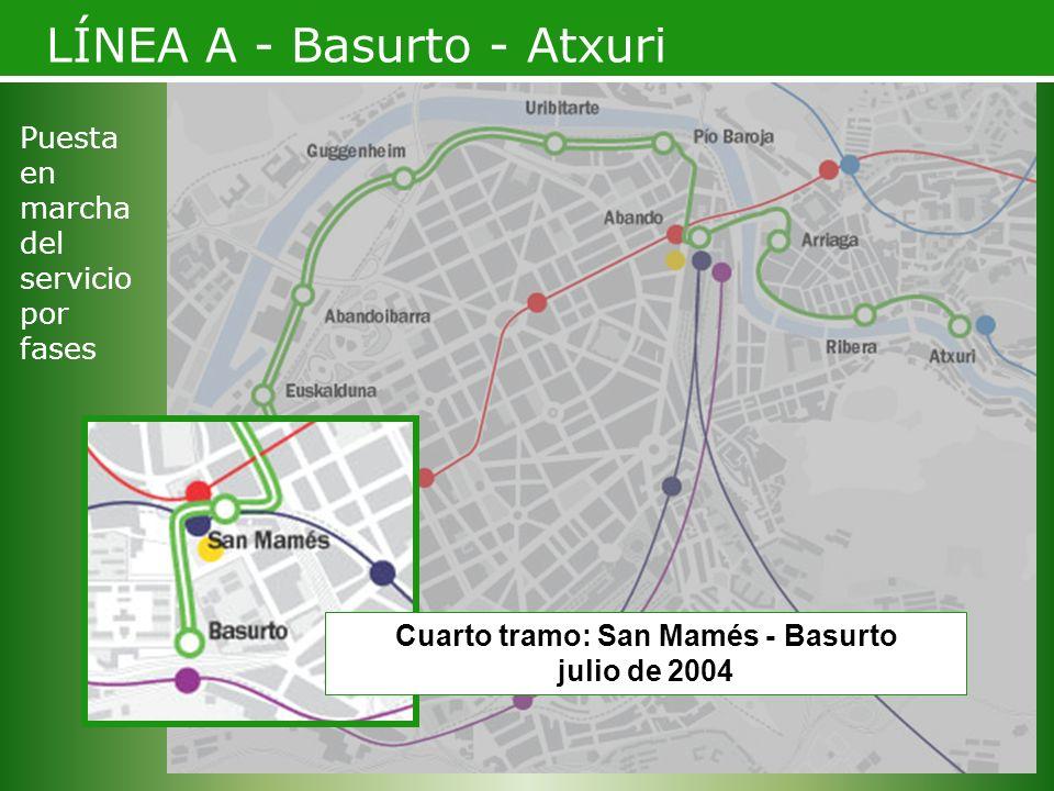 Cuarto tramo: San Mamés - Basurto julio de 2004 LÍNEA A - Basurto - Atxuri Puesta en marcha del servicio por fases