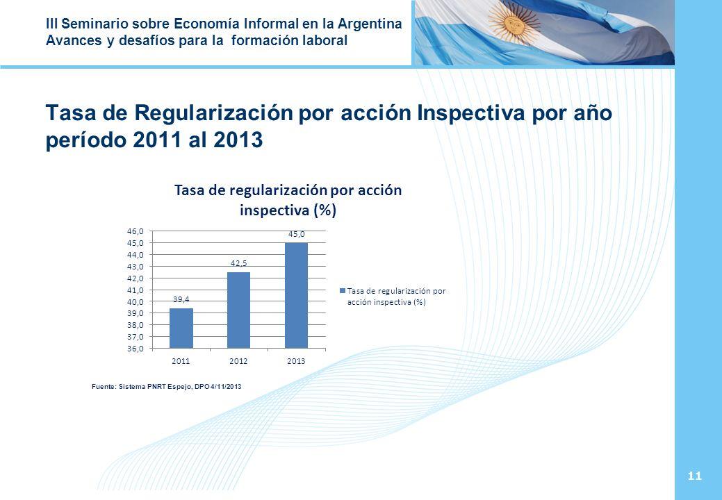 11 III Seminario sobre Economía Informal en la Argentina Avances y desafíos para la formación laboral Tasa de Regularización por acción Inspectiva por año período 2011 al 2013 Fuente: Sistema PNRT Espejo, DPO 4/11/2013