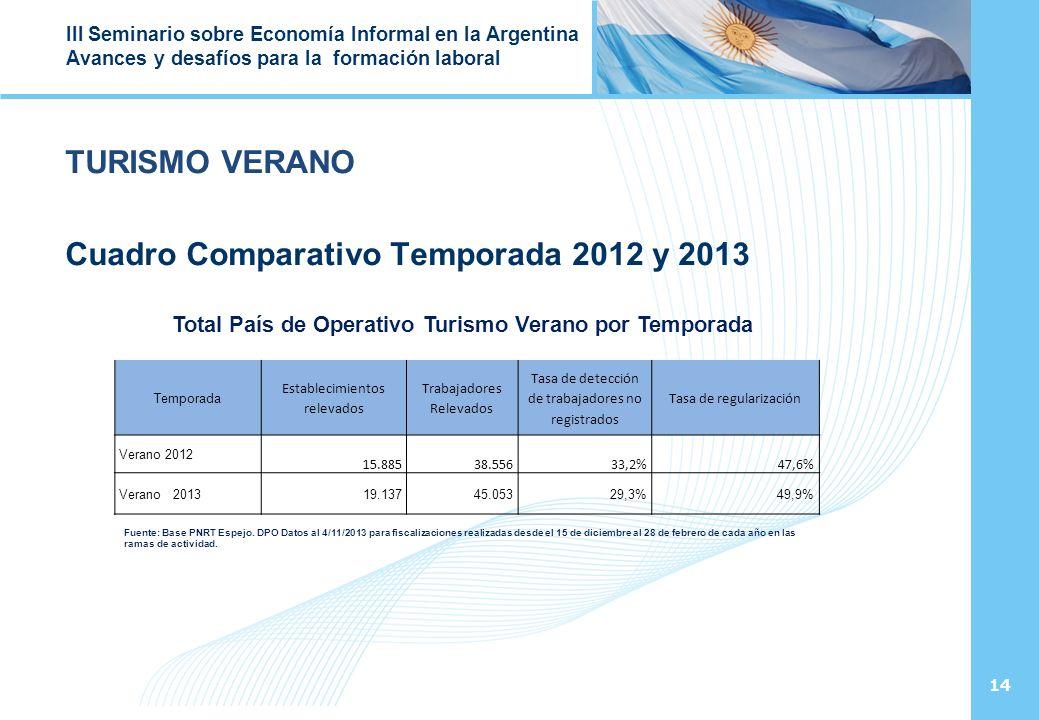 14 III Seminario sobre Economía Informal en la Argentina Avances y desafíos para la formación laboral TURISMO VERANO Cuadro Comparativo Temporada 2012 y 2013 Total País de Operativo Turismo Verano por Temporada Temporada Establecimientos relevados Trabajadores Relevados Tasa de detección de trabajadores no registrados Tasa de regularización Verano 2012 15.88538.55633,2%47,6% Verano 201319.13745.05329,3%49,9% Fuente: Base PNRT Espejo.