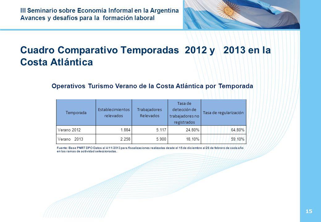 15 III Seminario sobre Economía Informal en la Argentina Avances y desafíos para la formación laboral Cuadro Comparativo Temporadas 2012 y 2013 en la Costa Atlántica Operativos Turismo Verano de la Costa Atlántica por Temporada Temporada Establecimientos relevados Trabajadores Relevados Tasa de detección de trabajadores no registrados Tasa de regularización Verano 20121.8845.11724,80%64,80% Verano 20132.2585.90018,10%59,10% Fuente: Base PNRT DPO Datos al 4/11/2013 para fiscalizaciones realizadas desde el 15 de diciembre al 28 de febrero de cada año en las ramas de actividad seleccionadas.