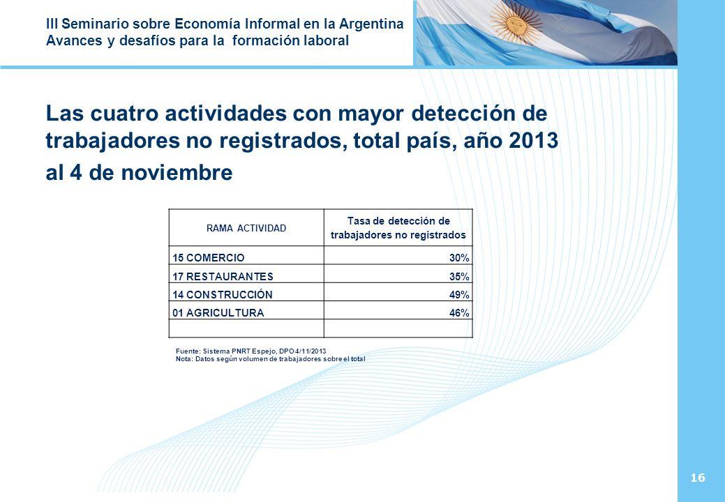 16 III Seminario sobre Economía Informal en la Argentina Avances y desafíos para la formación laboral Las cuatro actividades con mayor detección de trabajadores no registrados, total país, año 2013 al 4 de noviembre RAMA ACTIVIDAD Tasa de detección de trabajadores no registrados 15 COMERCIO30% 17 RESTAURANTES35% 14 CONSTRUCCIÓN49% 01 AGRICULTURA46% Fuente: Sistema PNRT Espejo, DPO 4/11/2013 Nota: Datos según volumen de trabajadores sobre el total