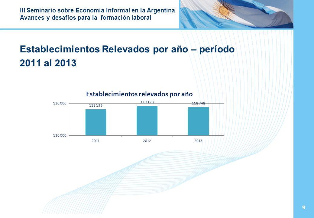 9 III Seminario sobre Economía Informal en la Argentina Avances y desafíos para la formación laboral Establecimientos Relevados por año – período 2011 al 2013