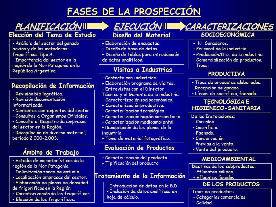 Plano de la industria Ecocarne Patagónica, S.A.