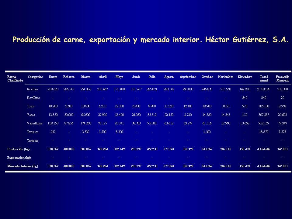 Producción de carne, exportación y mercado interior. Héctor Gutiérrez, S.A.
