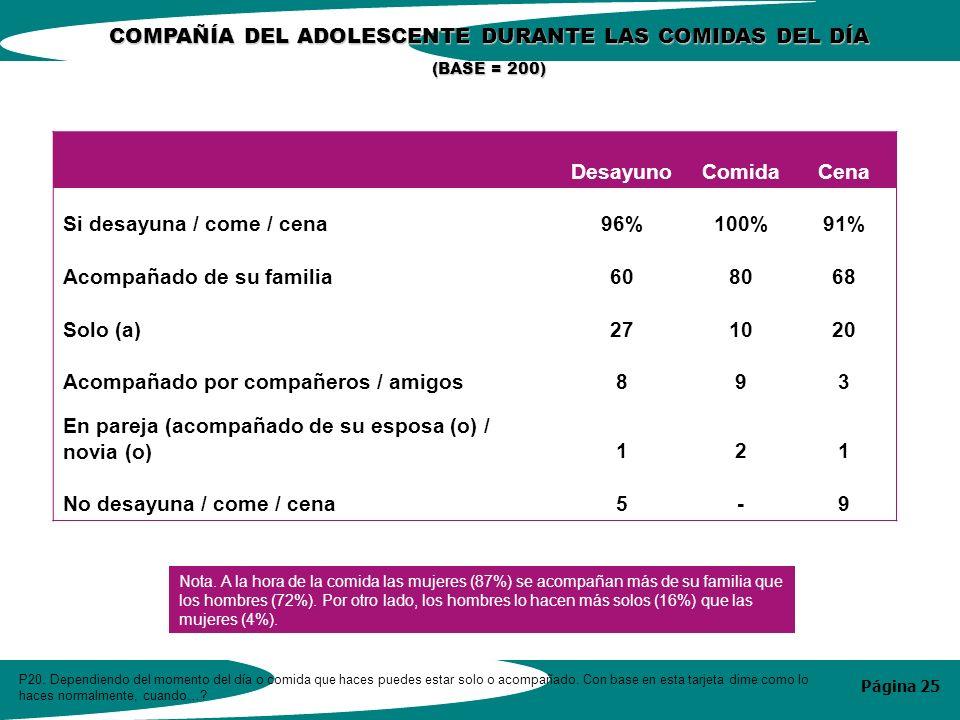 Página 25 COMPAÑÍA DEL ADOLESCENTE DURANTE LAS COMIDAS DEL DÍA (BASE = 200) P20.