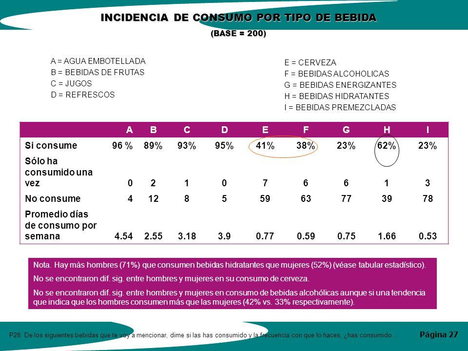 Página 27 ABCDEFGHI Si consume96 %89%93%95%41%38%23%62%23% Sólo ha consumido una vez021076613 No consume412855963773978 Promedio días de consumo por semana4.542.553.183.90.770.590.751.660.53 A = AGUA EMBOTELLADA B = BEBIDAS DE FRUTAS C = JUGOS D = REFRESCOS E = CERVEZA F = BEBIDAS ALCOHOLICAS G = BEBIDAS ENERGIZANTES H = BEBIDAS HIDRATANTES I = BEBIDAS PREMEZCLADAS INCIDENCIA DE CONSUMO POR TIPO DE BEBIDA (BASE = 200) P28.