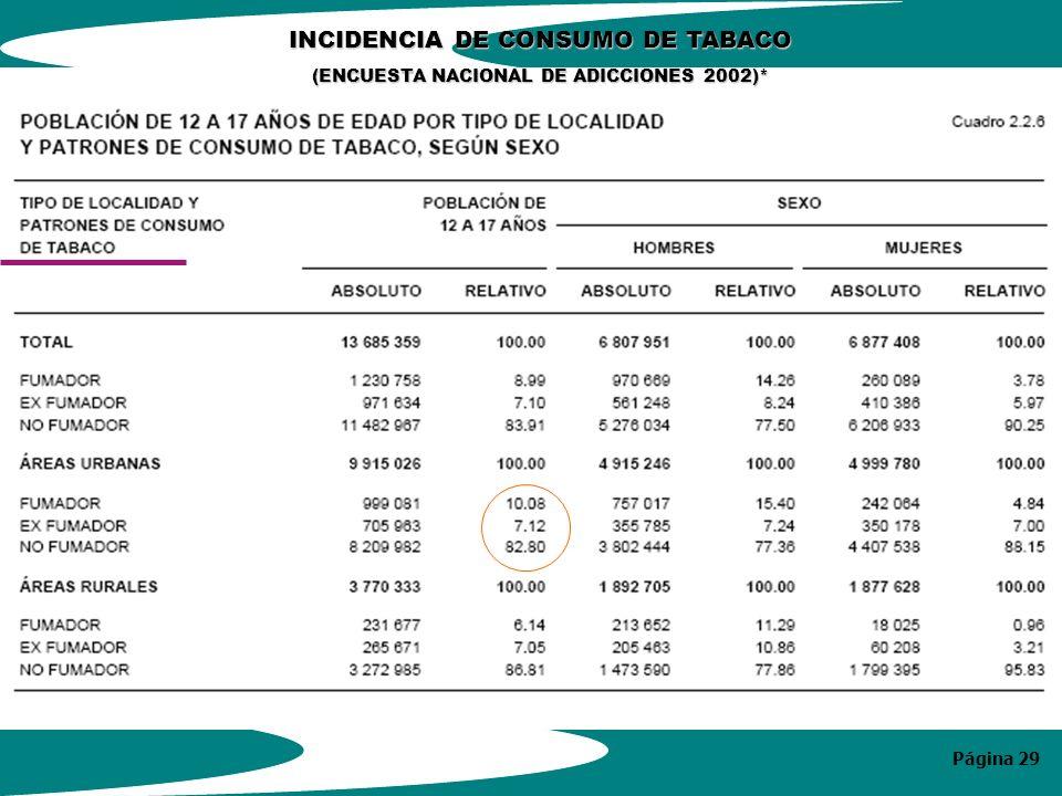 Página 29 INCIDENCIA DE CONSUMO DE TABACO (ENCUESTA NACIONAL DE ADICCIONES 2002)*