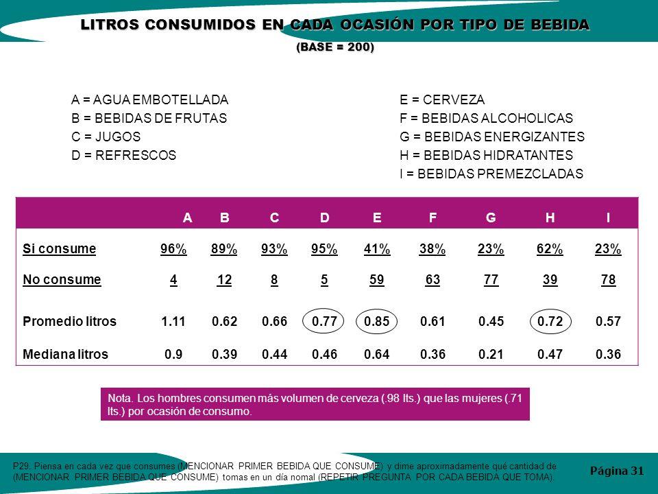 Página 31 A = AGUA EMBOTELLADA B = BEBIDAS DE FRUTAS C = JUGOS D = REFRESCOS E = CERVEZA F = BEBIDAS ALCOHOLICAS G = BEBIDAS ENERGIZANTES H = BEBIDAS HIDRATANTES I = BEBIDAS PREMEZCLADAS LITROS CONSUMIDOS EN CADA OCASIÓN POR TIPO DE BEBIDA (BASE = 200) P29.