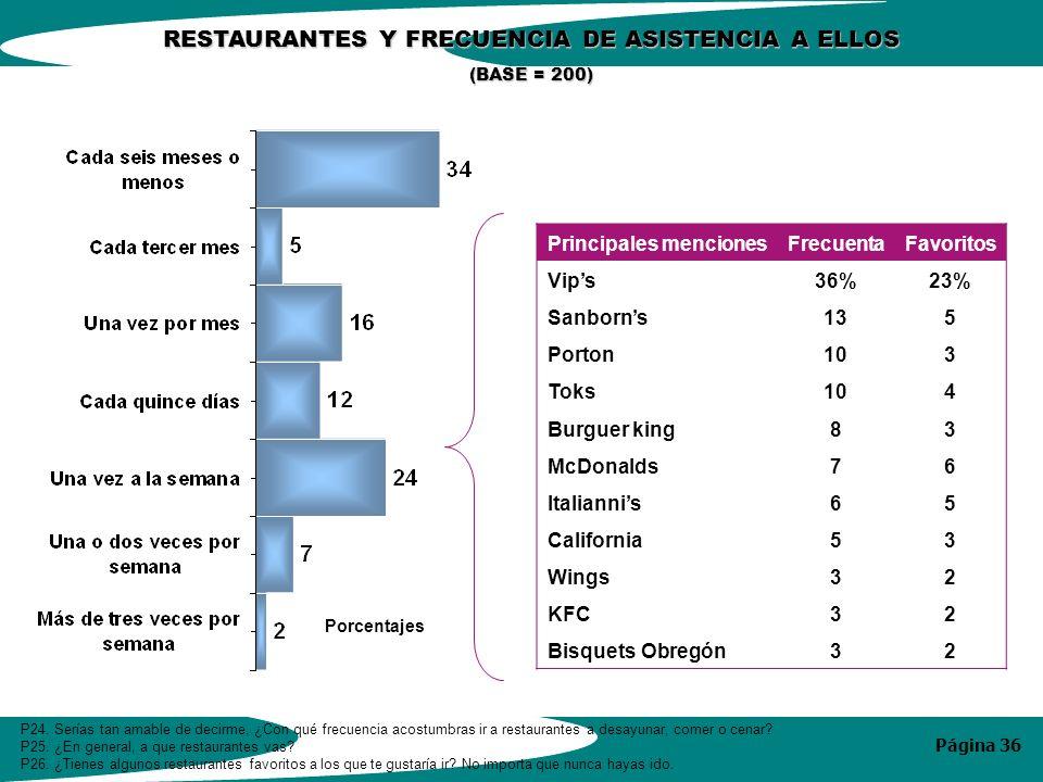 Página 36 RESTAURANTES Y FRECUENCIA DE ASISTENCIA A ELLOS (BASE = 200) P24.