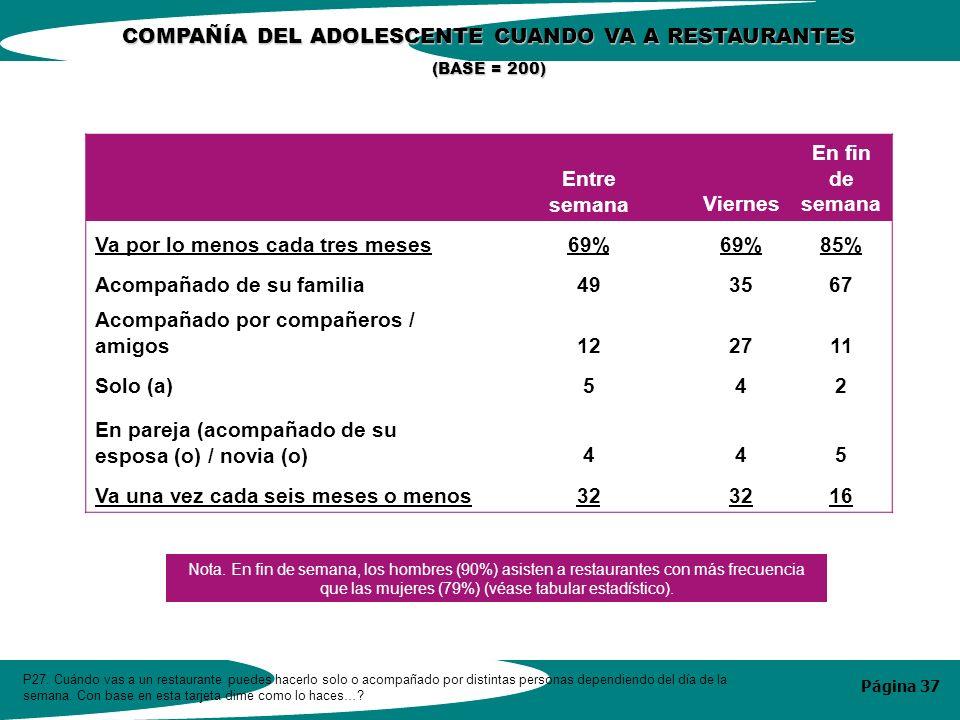 Página 37 COMPAÑÍA DEL ADOLESCENTE CUANDO VA A RESTAURANTES (BASE = 200) P27.